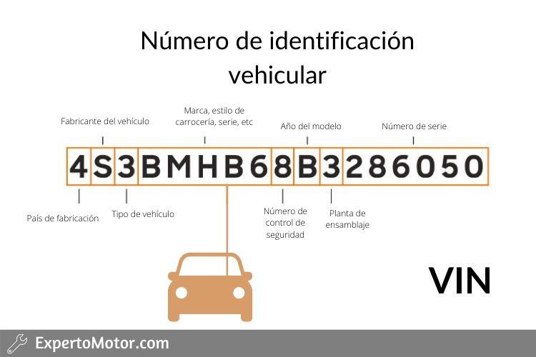 Numero de identificación vehicular VIN